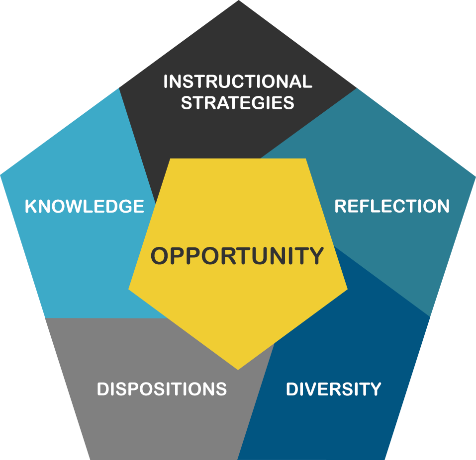 Conceptual Framework   UMPI Academics